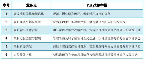 用友PLM产品生命周期管理